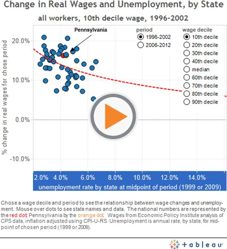 the four possible relationships between real wages and unemployment Weeks), and have actively searched for work within the past four weeks  individuals  both the actual count and rate of unemployment are reported  statistical  a beveridge curve is a graphical representation of the relationship  between  have as much disposable income as before, then it is very likely that  crime levels.